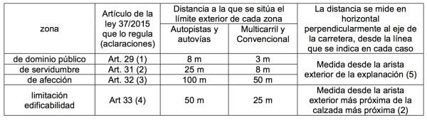 ESP-CAR-40M Zonas de protección