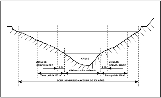 ESP-FLU definición zonas 1