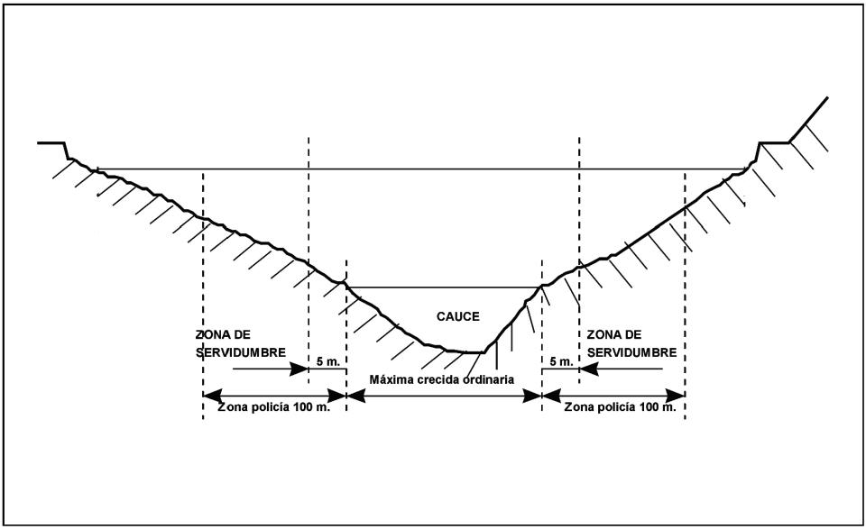 ESP-FLU definición zonas protec cauces