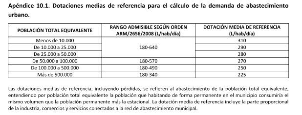 ESP-FLU CHJucar_Dotaciones referencia abastec urbano