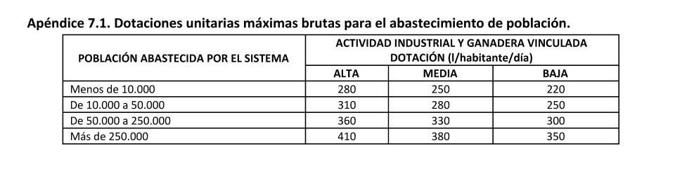 ESP-FLU Duero PH_Normativa Apendice 7.1