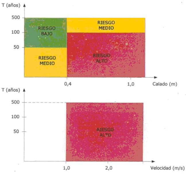 NAV-FLU áreas de riesgo