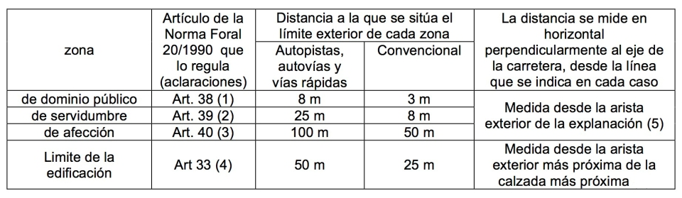 pav-car-23-alava_zonas-de-protecciocc81n